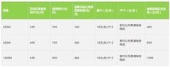 中国电信推1000M光纤宽带!每月资费夸张