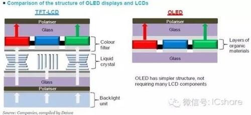 AMOLED、TFT-LCD屏幕有啥不同?你所不知道的发光原理解析
